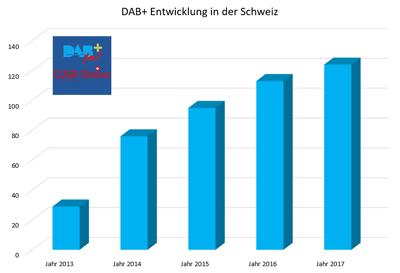 03.09.17 – Entwicklung der DAB-Programmanbieter in der Schweiz (www.dab-swiss.ch)