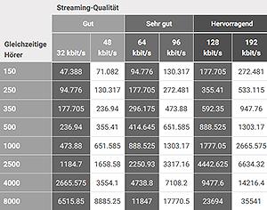 26.03.18 – Verbreitungskosten via DAB+ oder Internet – ein Vergleich (www.dab-swiss.ch)