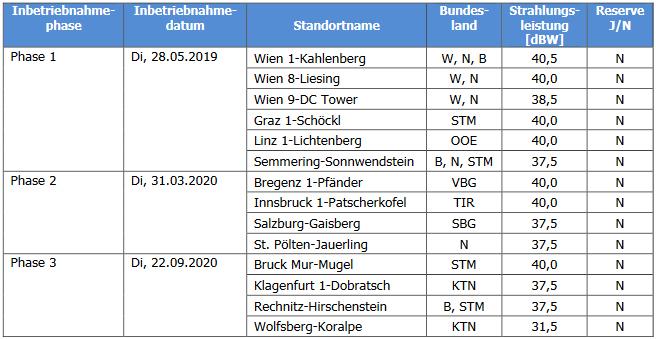 17.01.19 – Nationales DAB+ Ensemble in Österreich startet früher als erwartet (www.dab-swiss.ch)