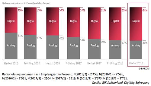 20.02.19 – Fast 4.2 Millionen DAB+-Radios verkauft – UKW-Konsum sinkt auf 18 Prozent (www.dab-swiss.ch)